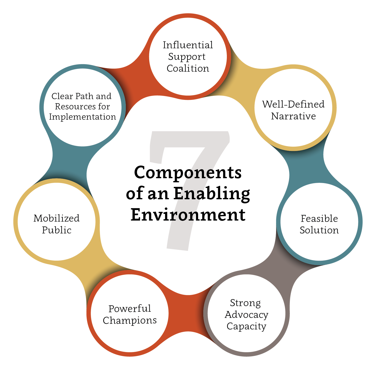 7 Components of an Enabling Environment
